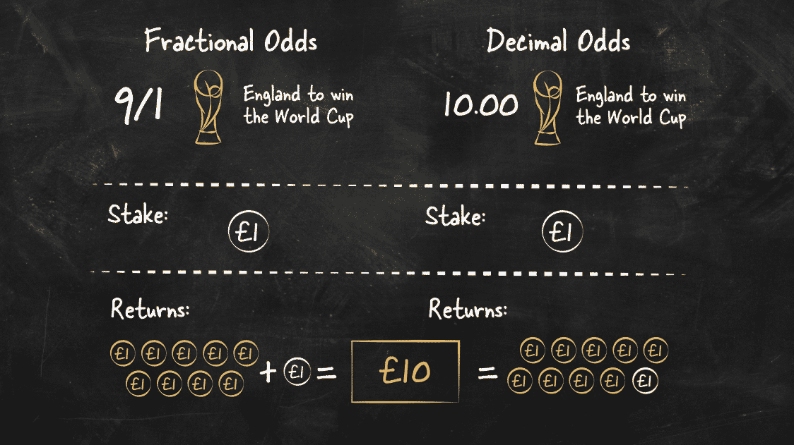 Fractional and Decimal Odds Comparison